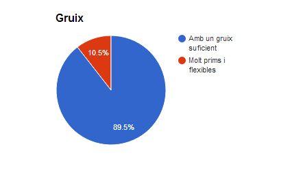 gruix